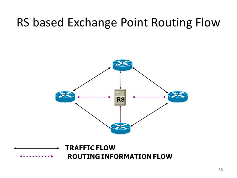 RS based Exchange Point Routing Flow