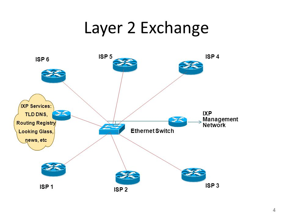 Layer 2 Exchange ISP 5 ISP 4 ISP 6 IXP Management Network