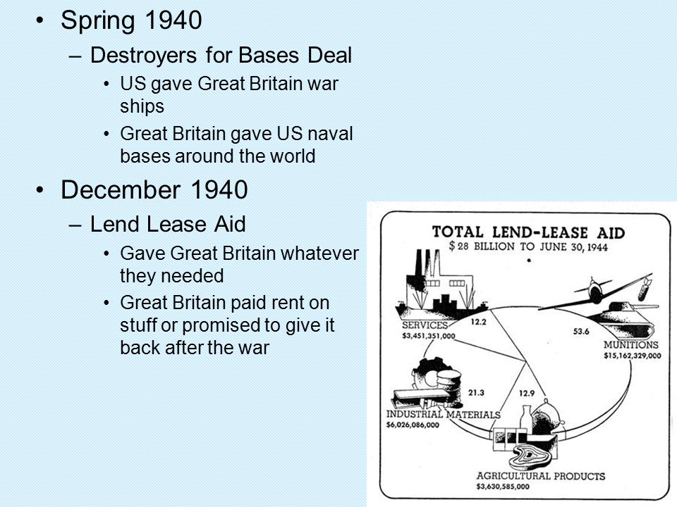 Spring 1940 December 1940 Destroyers for Bases Deal Lend Lease Aid