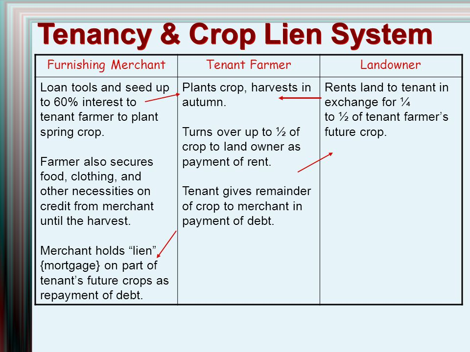 Tenancy & Crop Lien System