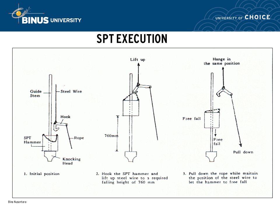 SPT EXECUTION Bina Nusantara