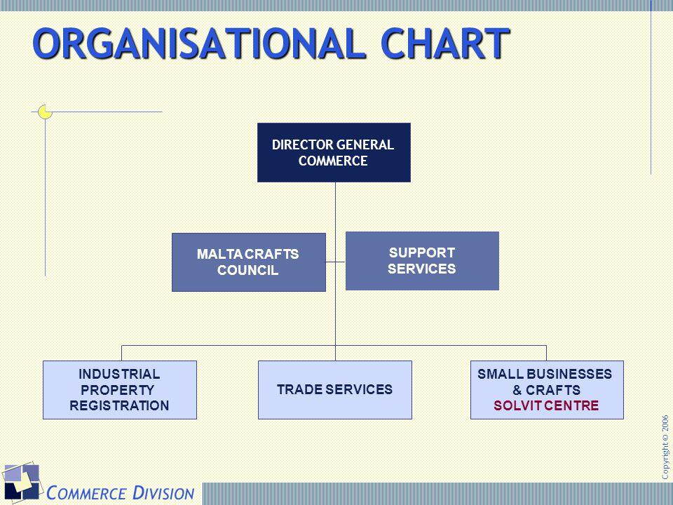 ORGANISATIONAL CHART DIRECTOR GENERAL COMMERCE MALTA CRAFTS COUNCIL
