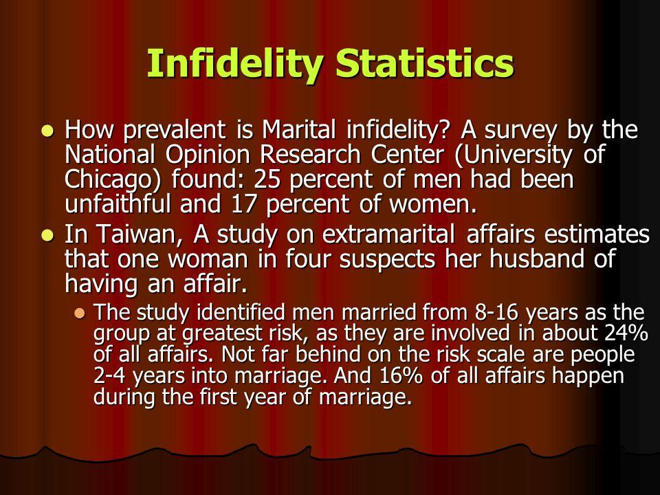 Infidelity Statistics