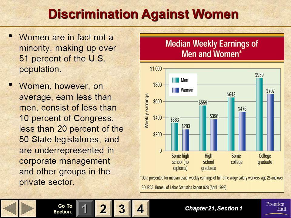 Discrimination Against Women