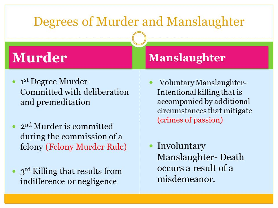 Degrees of Murder and Manslaughter