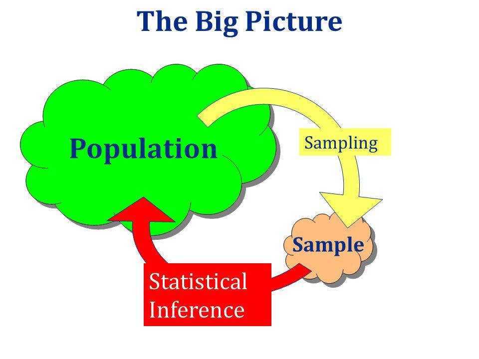 The Big Picture Population Sampling Sample Statistical Inference