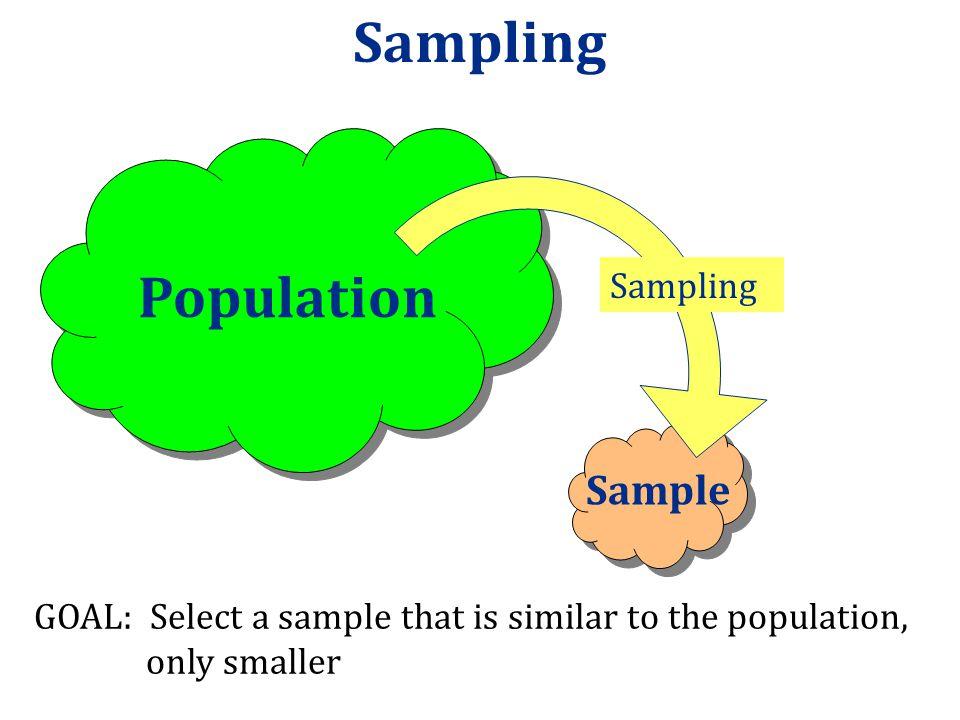 Sampling Population Sample Sampling