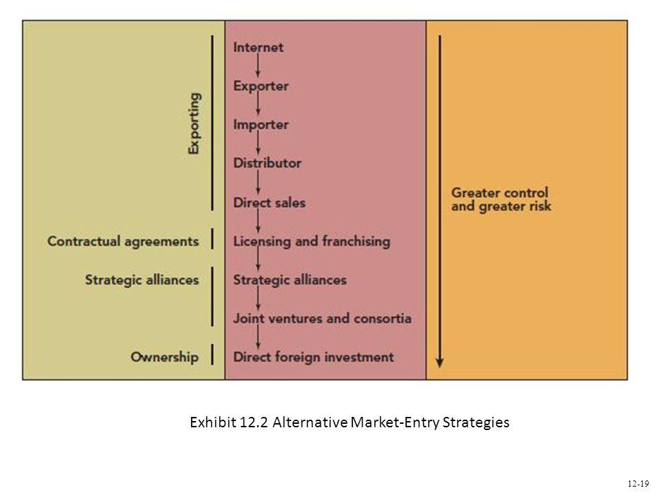 Exhibit 12.2 Alternative Market-Entry Strategies