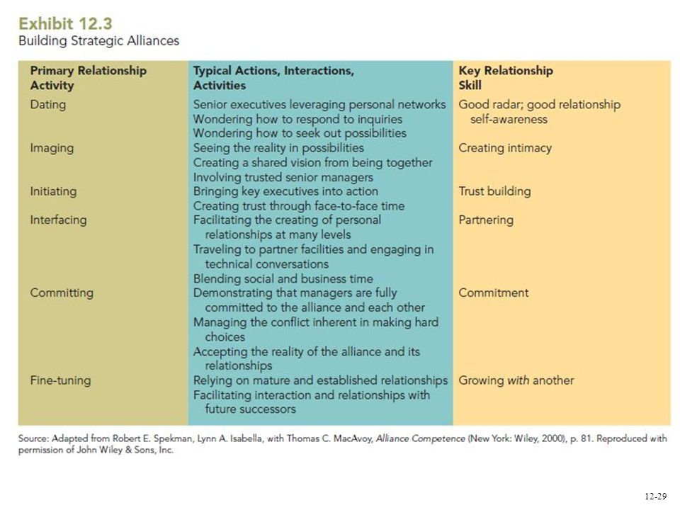 As international strategic alliances have grown in importance, more emphasis has been placed on a systematic approach to forming them. The steps outlined in Exhibit 12.3 will lead to successful and high-performance strategic alliances.