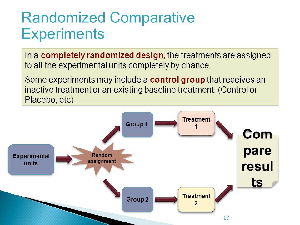 Randomized Comparative Experiments