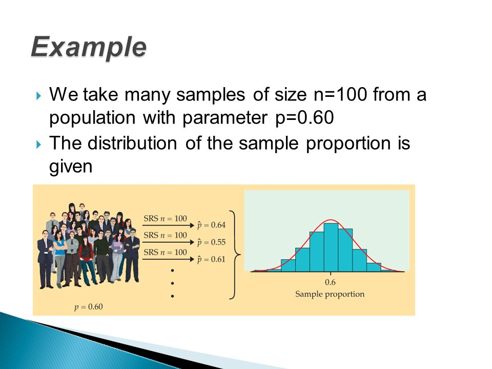 Example We take many samples of size n=100 from a population with parameter p=0.60.