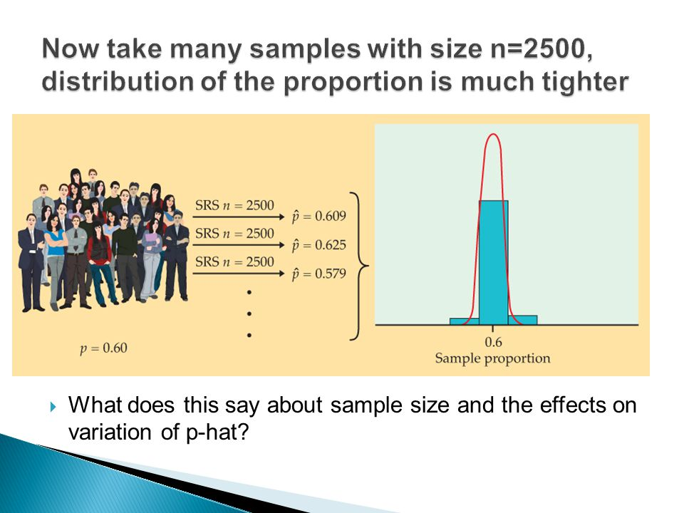 Now take many samples with size n=2500, distribution of the proportion is much tighter