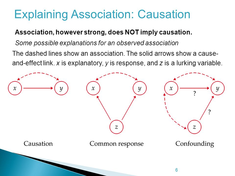 Explaining Association: Causation
