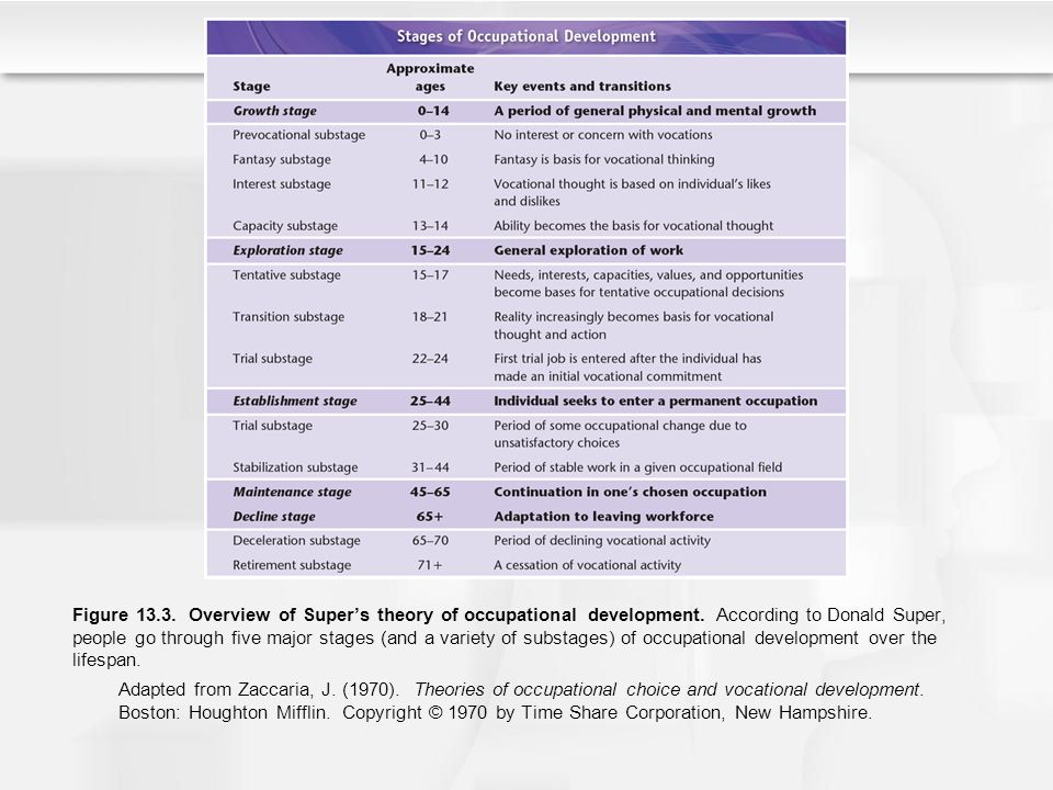Figure 13. 3. Overview of Super's theory of occupational development
