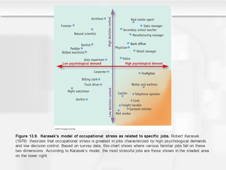 Figure 13.9. Karasek's model of occupational stress as related to specific jobs.