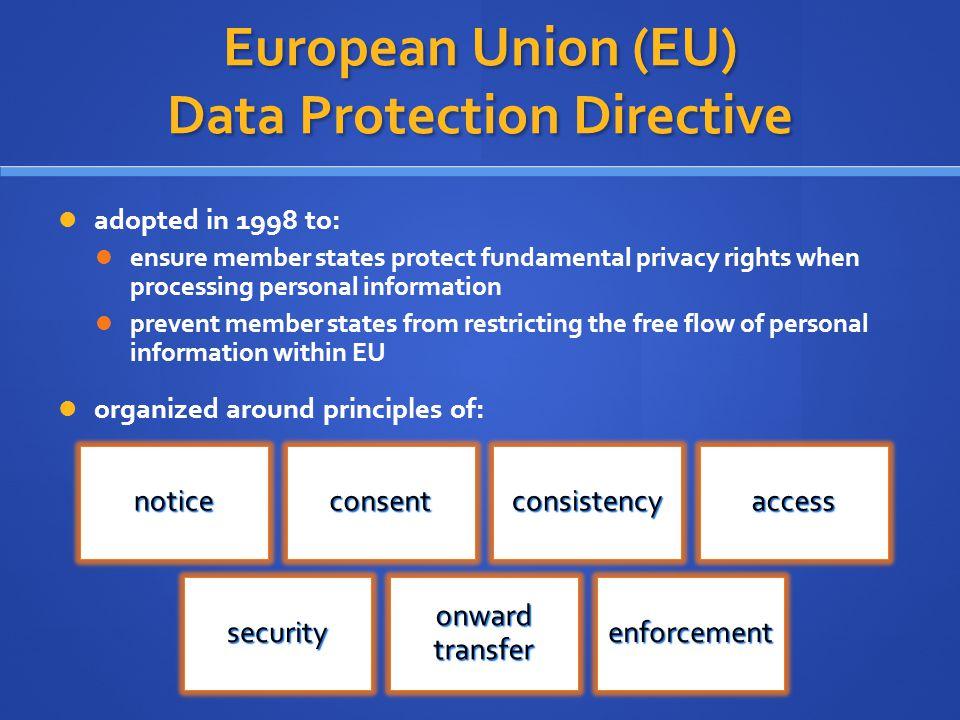 European Union (EU) Data Protection Directive