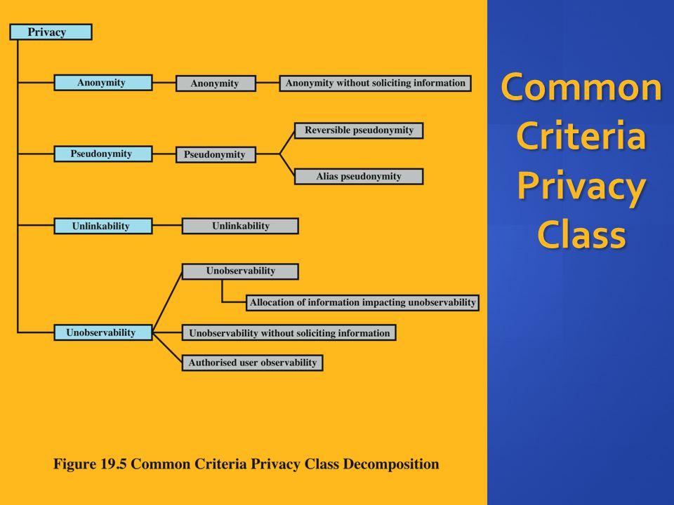 Common Criteria Privacy Class