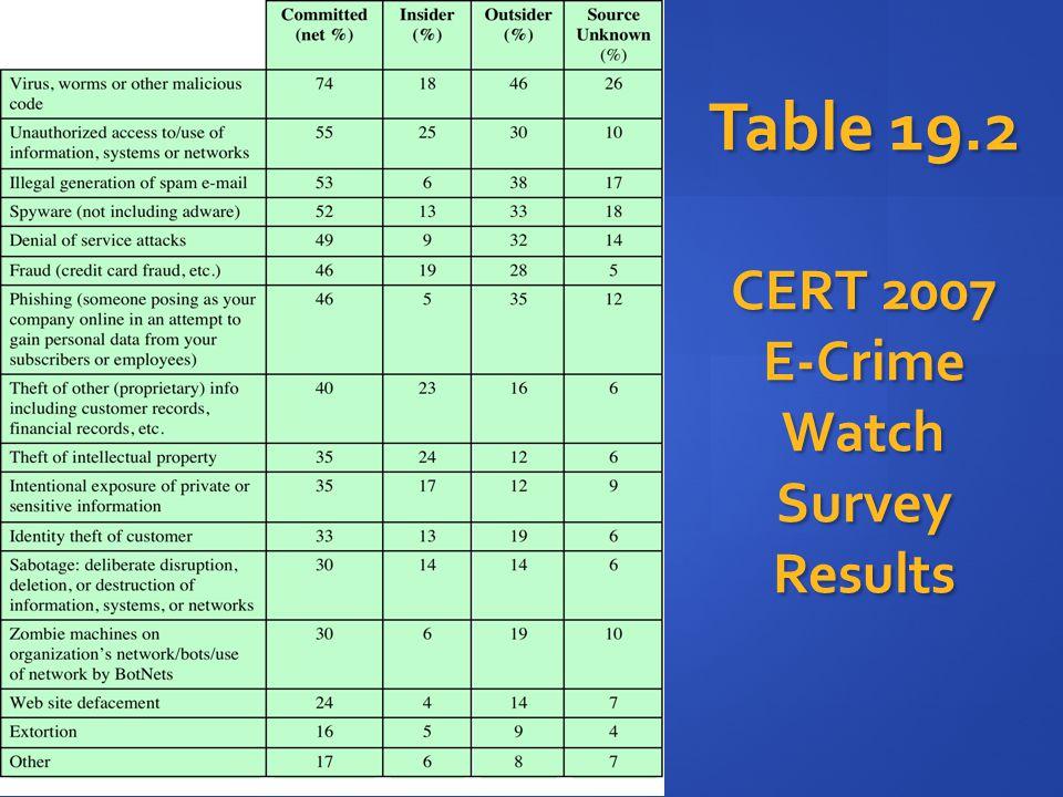 Table 19.2 CERT 2007 E-Crime Watch Survey Results