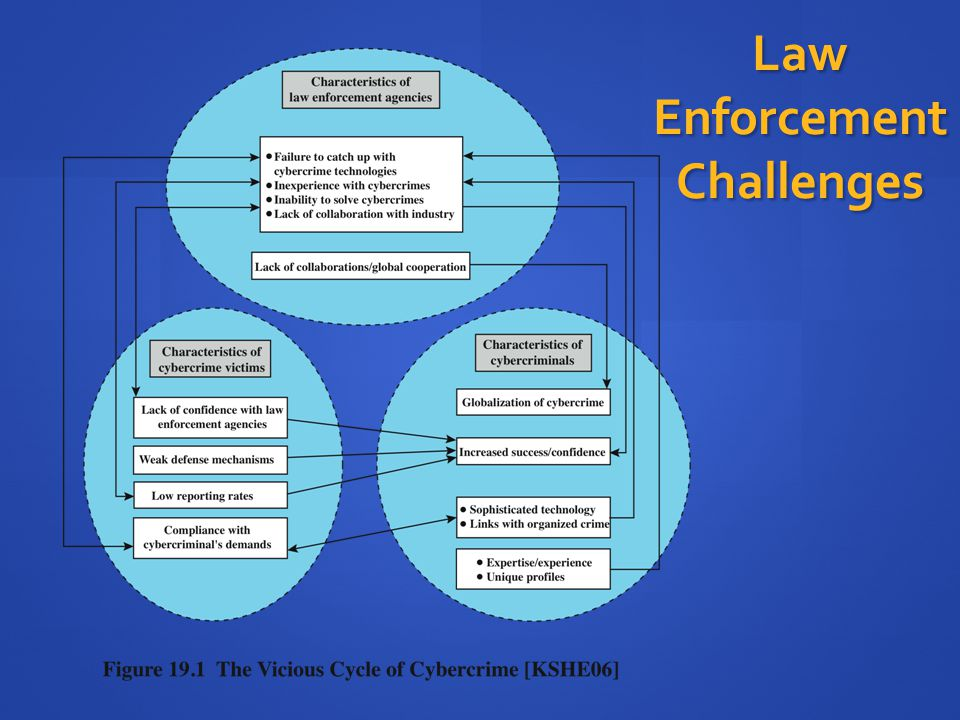 law enforcement budget process Extent the indicator of the effectiveness of the law-making process is the law enforcement the law-making establishes the model of the behavior – the legal norm  principles determine the place of the legislative bodies in the law-making process and the character of the law-making process laws as the main source of the national legal systems.