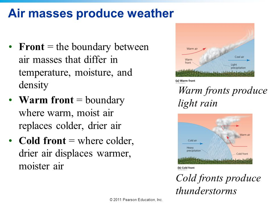Air masses produce weather