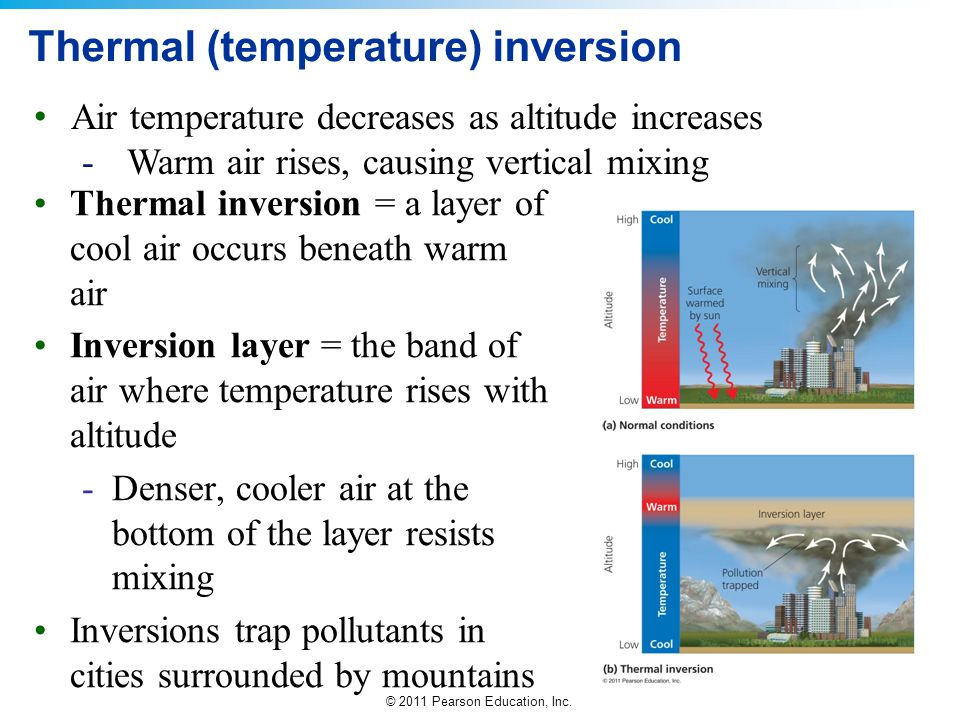 Thermal (temperature) inversion