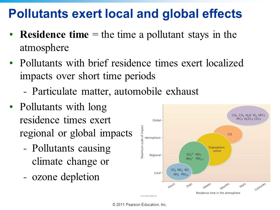Pollutants exert local and global effects