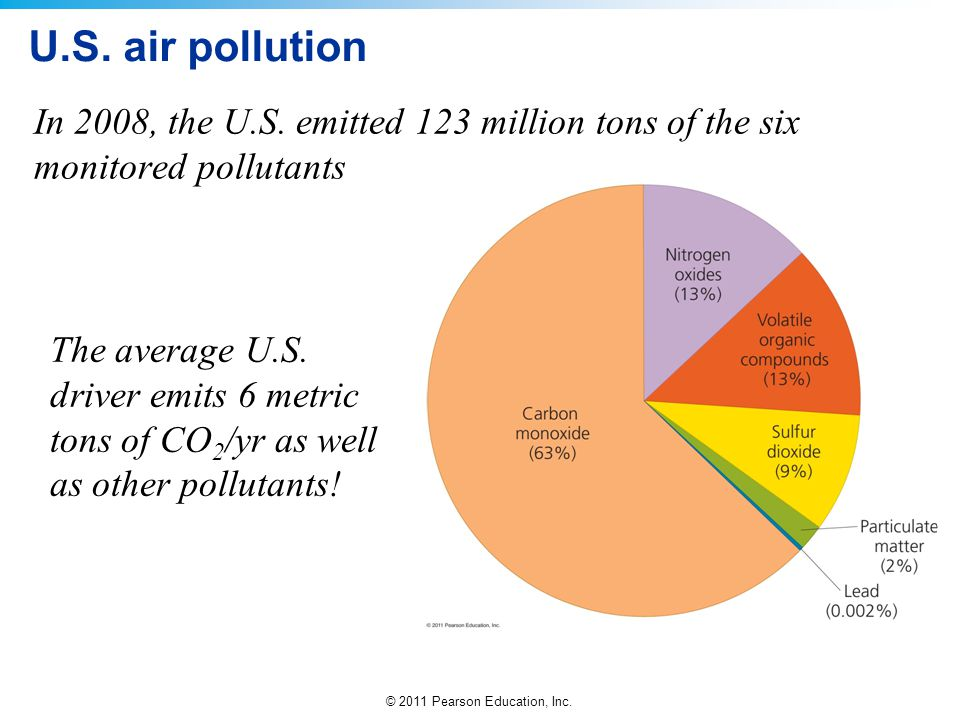U.S. air pollution In 2008, the U.S. emitted 123 million tons of the six monitored pollutants.