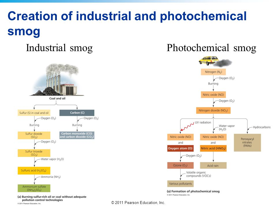 Creation of industrial and photochemical smog