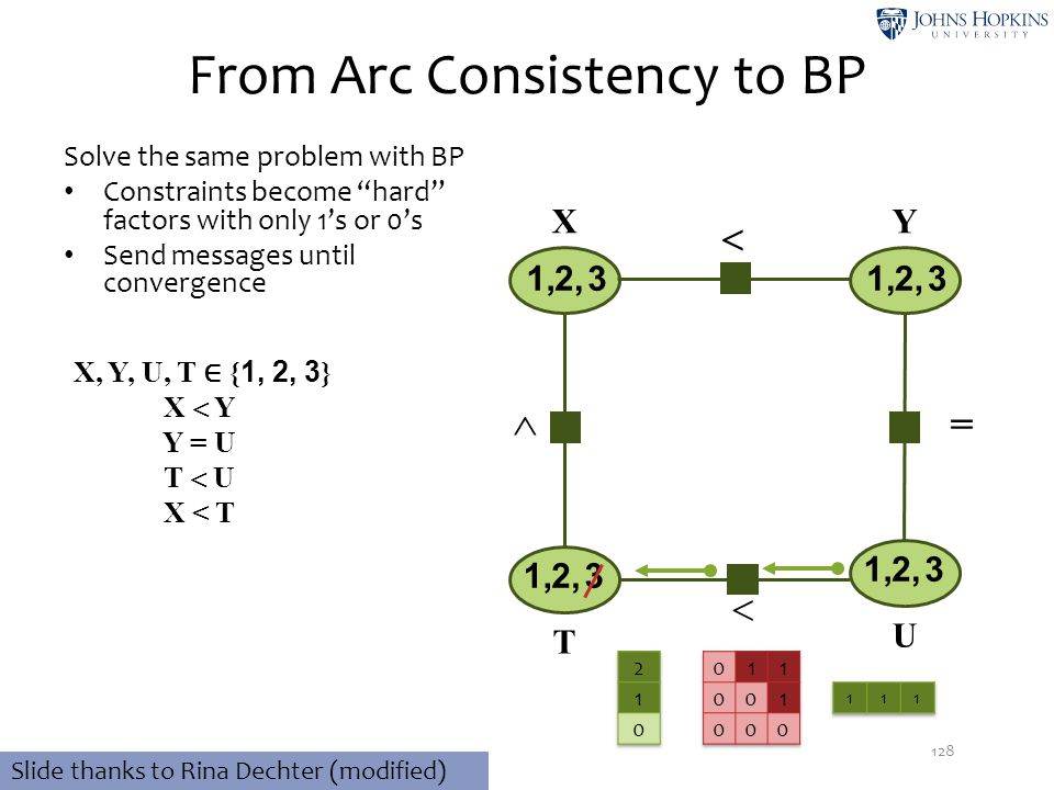 From Arc Consistency to BP