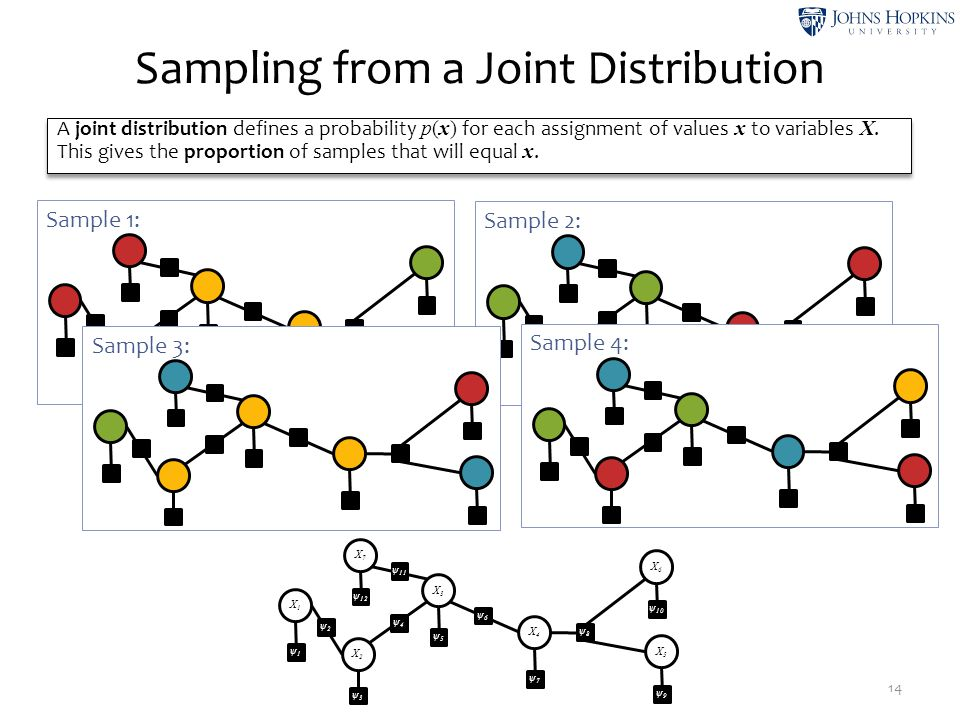 Sampling from a Joint Distribution