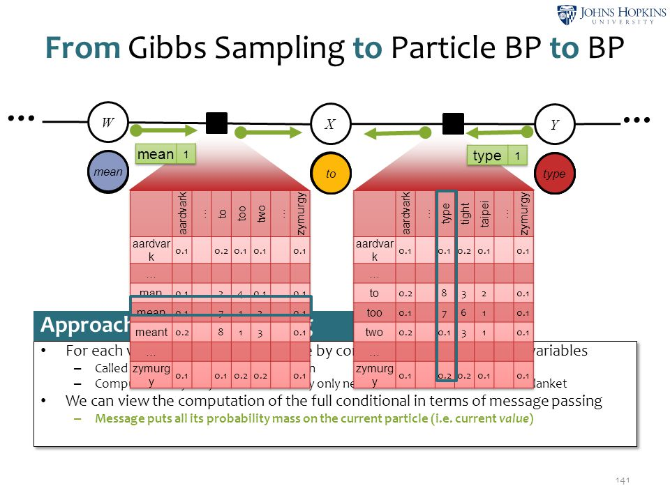 From Gibbs Sampling to Particle BP to BP