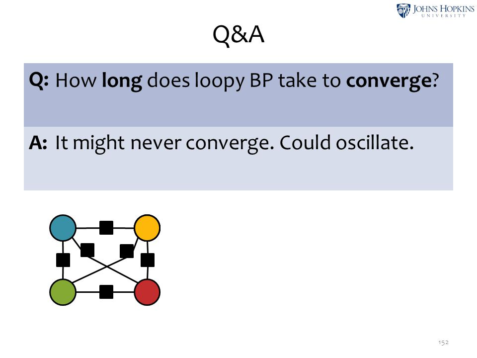 Q&A Q: How long does loopy BP take to converge A: