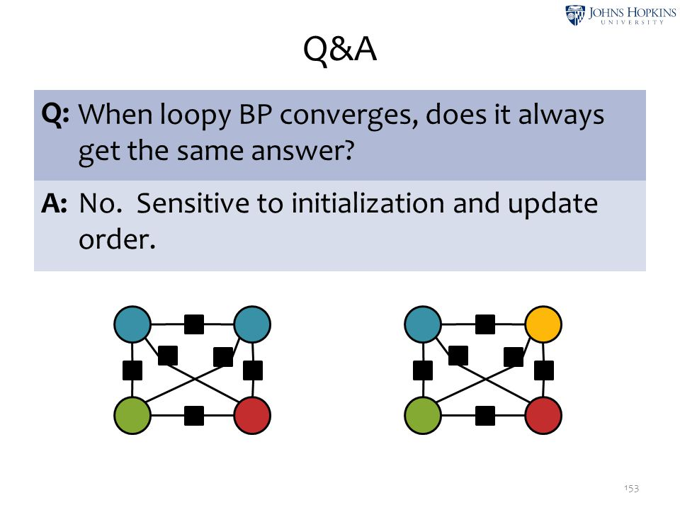Q&A Q: When loopy BP converges, does it always get the same answer A: