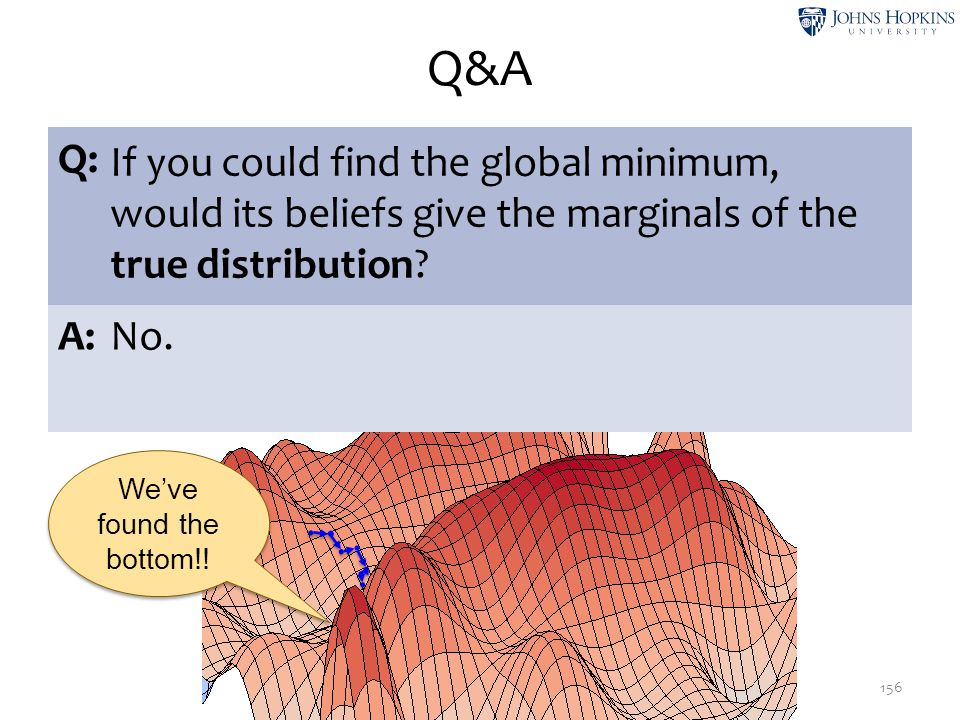 Q&A Q: If you could find the global minimum, would its beliefs give the marginals of the true distribution