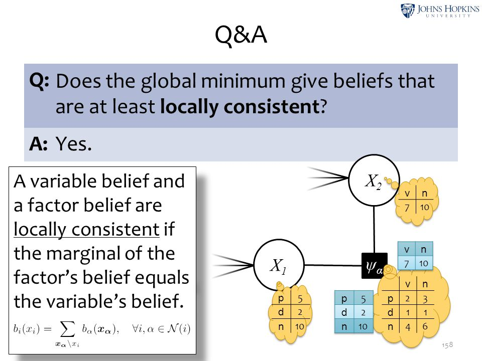 Q&A Q: Does the global minimum give beliefs that are at least locally consistent A: Yes. X2.