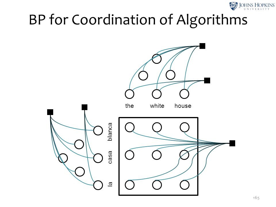 BP for Coordination of Algorithms