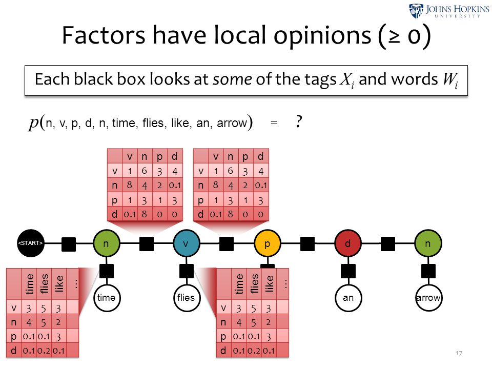Factors have local opinions (≥ 0)