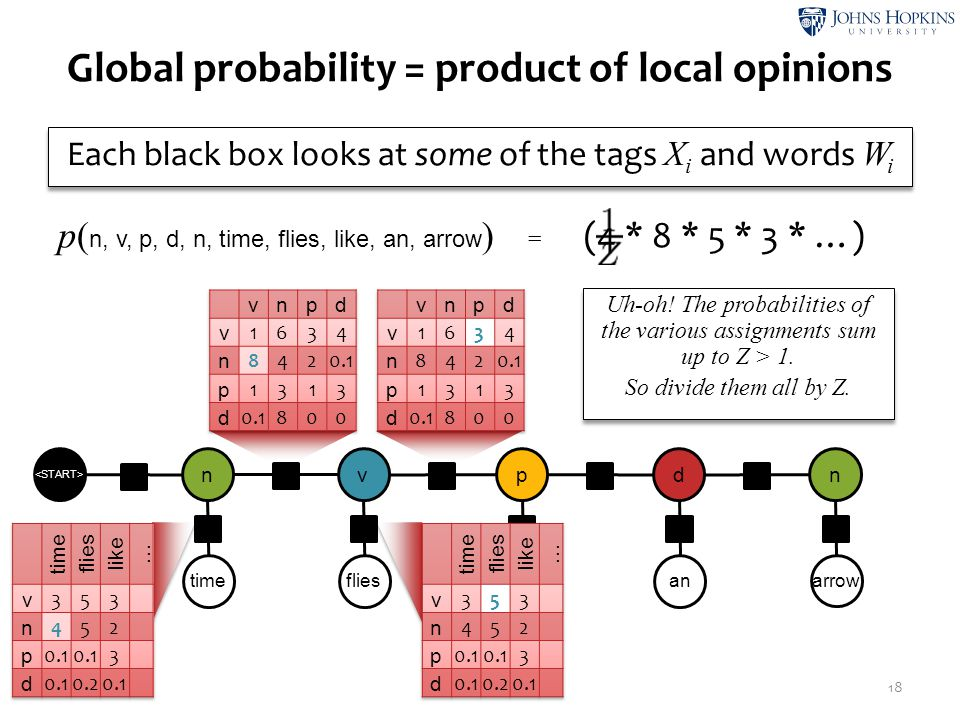 Global probability = product of local opinions