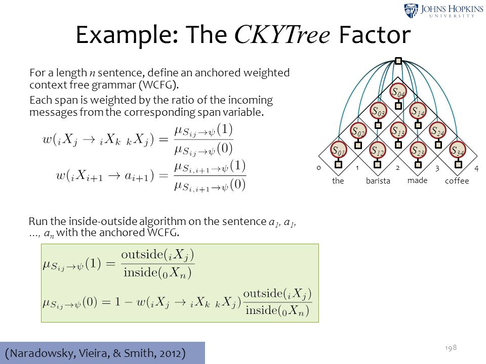 Example: The CKYTree Factor