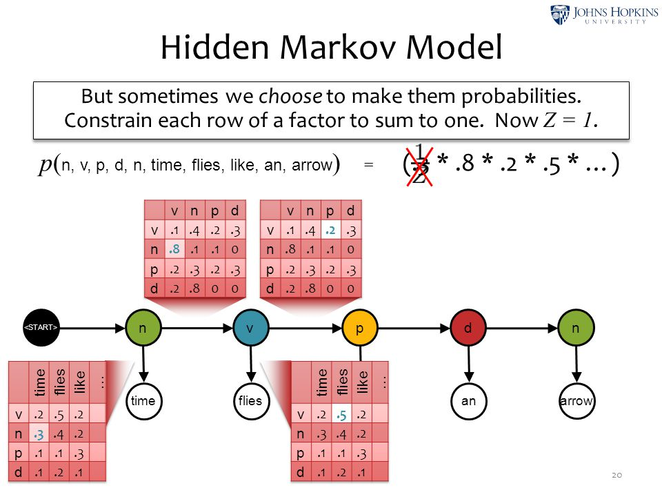 Hidden Markov Model But sometimes we choose to make them probabilities. Constrain each row of a factor to sum to one. Now Z = 1.