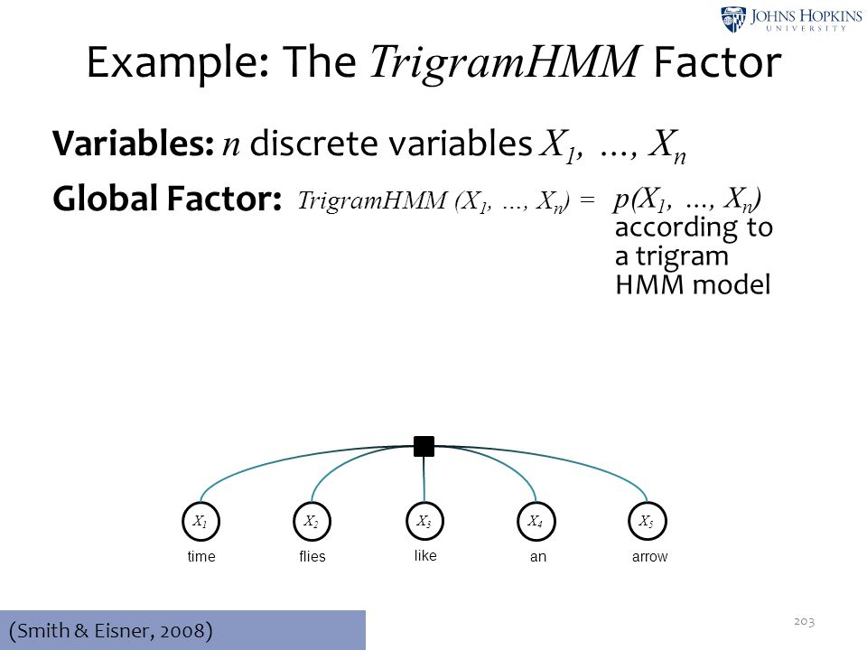 Example: The TrigramHMM Factor