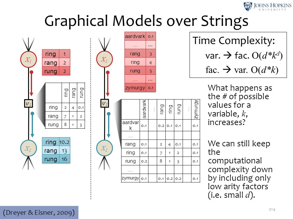 Graphical Models over Strings