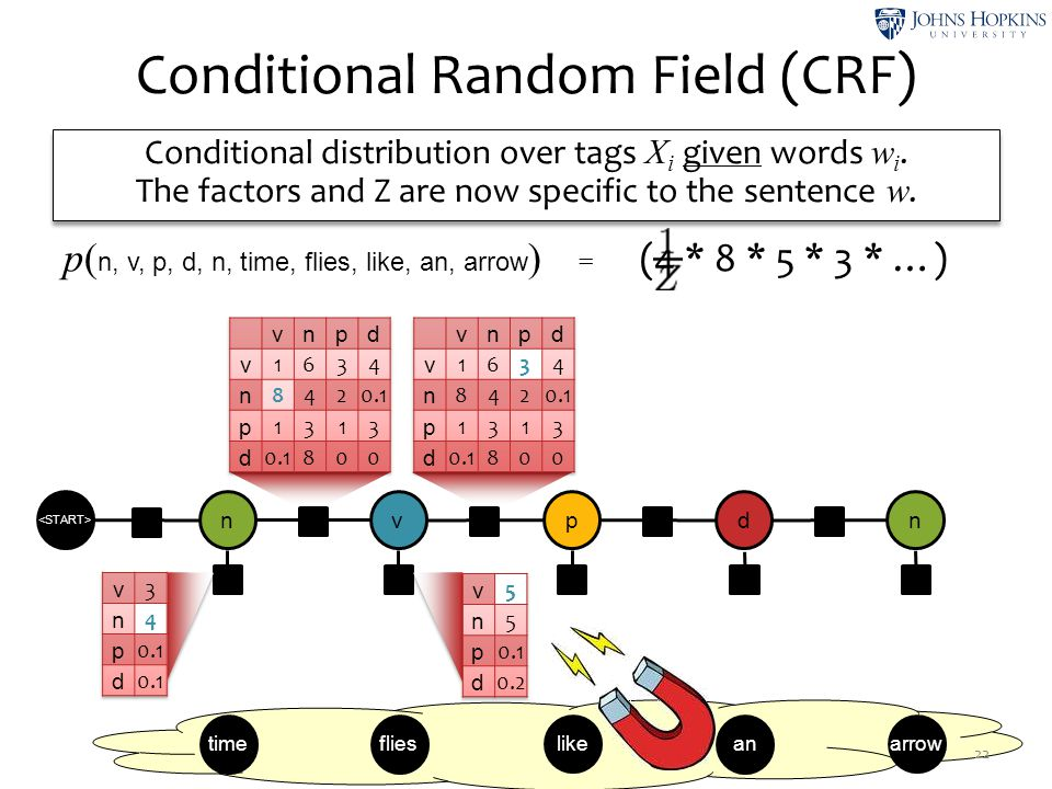 Conditional Random Field (CRF)