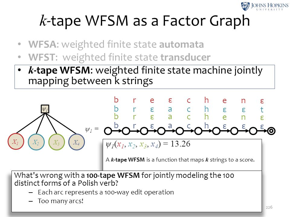 k-tape WFSM as a Factor Graph