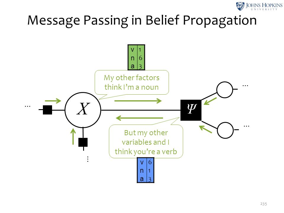 Message Passing in Belief Propagation