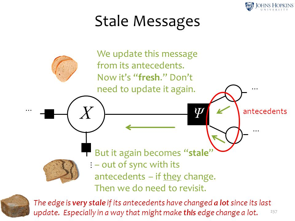 X Stale Messages Ψ We update this message from its antecedents.
