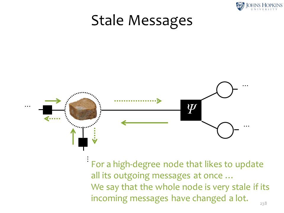 Stale Messages … … Ψ. … … For a high-degree node that likes to update all its outgoing messages at once …