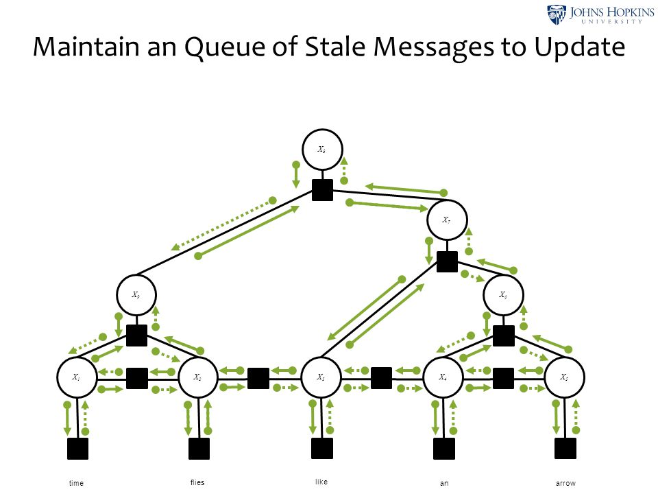 Maintain an Queue of Stale Messages to Update