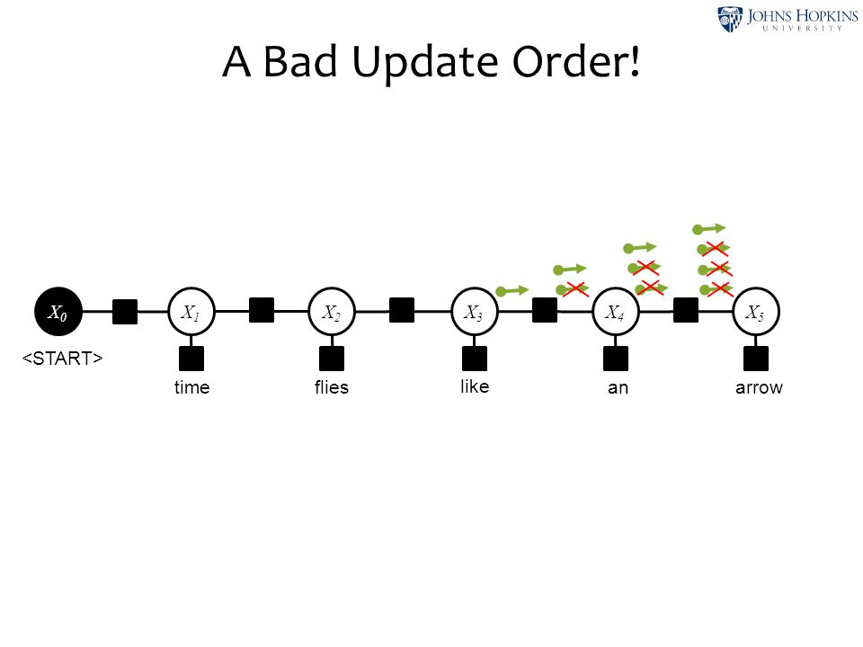 A Bad Update Order! time like flies an arrow X1 X2 X3 X4 X5 X0