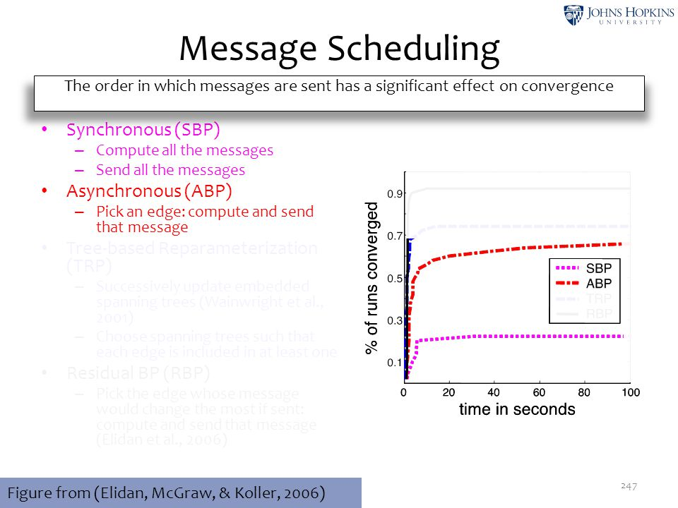 Message Scheduling Synchronous (SBP) Asynchronous (ABP)